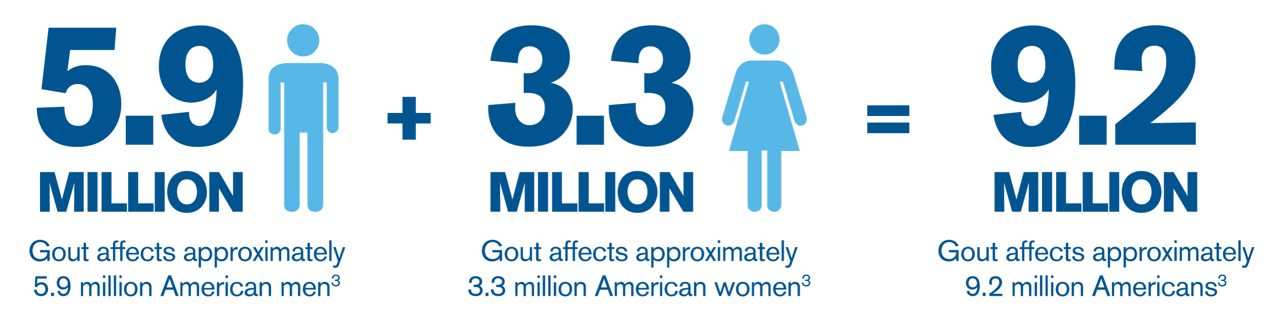 Gout Patient Profiles: Although the majority of people who suffer with gout are men, many women are affected by the disease.